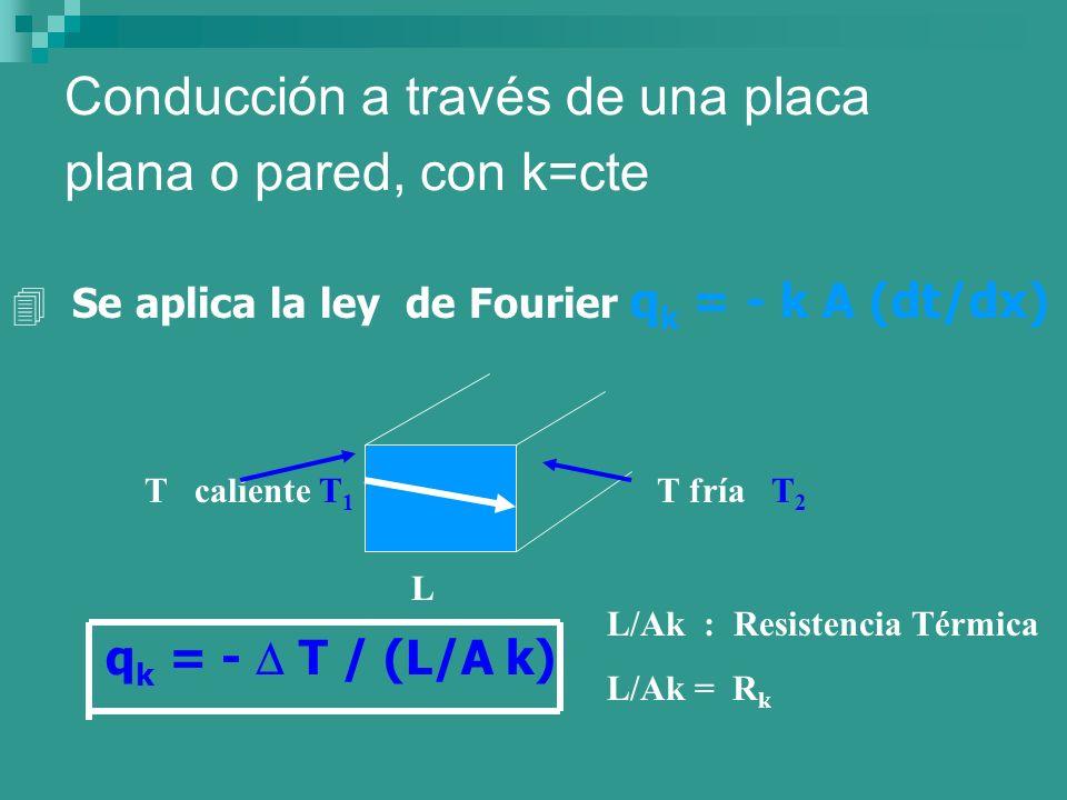 Conducción a través de una placa plana o pared, con k=cte 4 Se aplica la ley de Fourier q k = - k A (dt/dx) T caliente T 1 T fría T 2 L q k = - T / (L