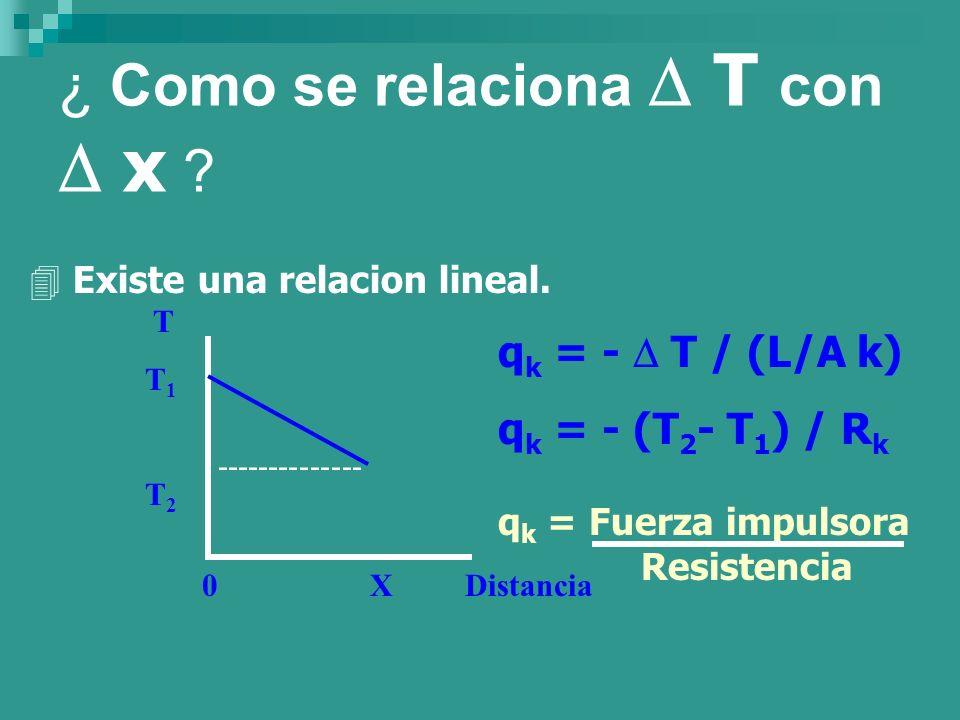 ¿ Como se relaciona T con x ? 4 Existe una relacion lineal. T T 1 T 2 0 X Distancia -------------- q k = - T / (L/A k) q k = - (T 2 - T 1 ) / R k q k