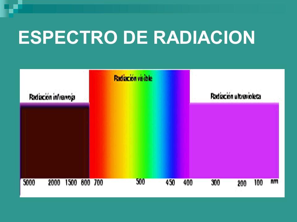 ESPECTRO DE RADIACION