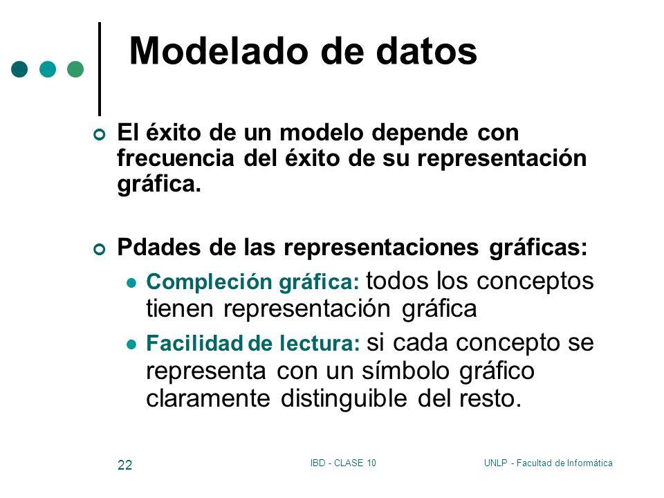 UNLP - Facultad de InformáticaIBD - CLASE 10 22 Modelado de datos El éxito de un modelo depende con frecuencia del éxito de su representación gráfica.