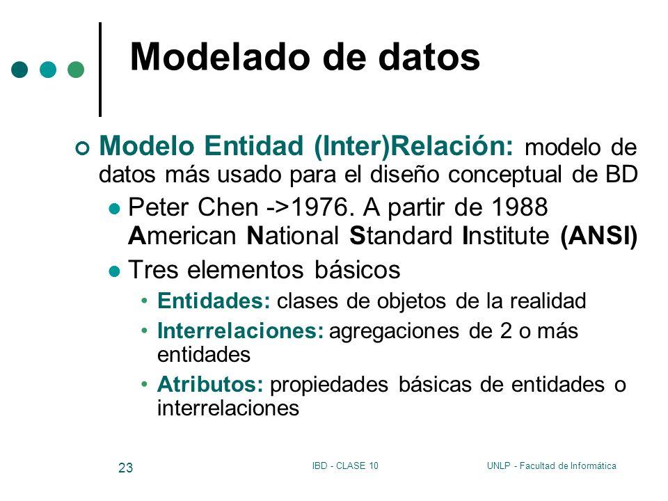 UNLP - Facultad de InformáticaIBD - CLASE 10 23 Modelado de datos Modelo Entidad (Inter)Relación: modelo de datos más usado para el diseño conceptual