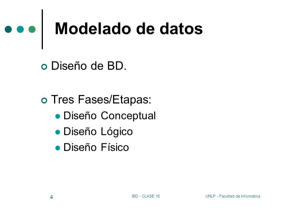 UNLP - Facultad de InformáticaIBD - CLASE 10 4 Modelado de datos Diseño de BD. Tres Fases/Etapas: Diseño Conceptual Diseño Lógico Diseño Físico