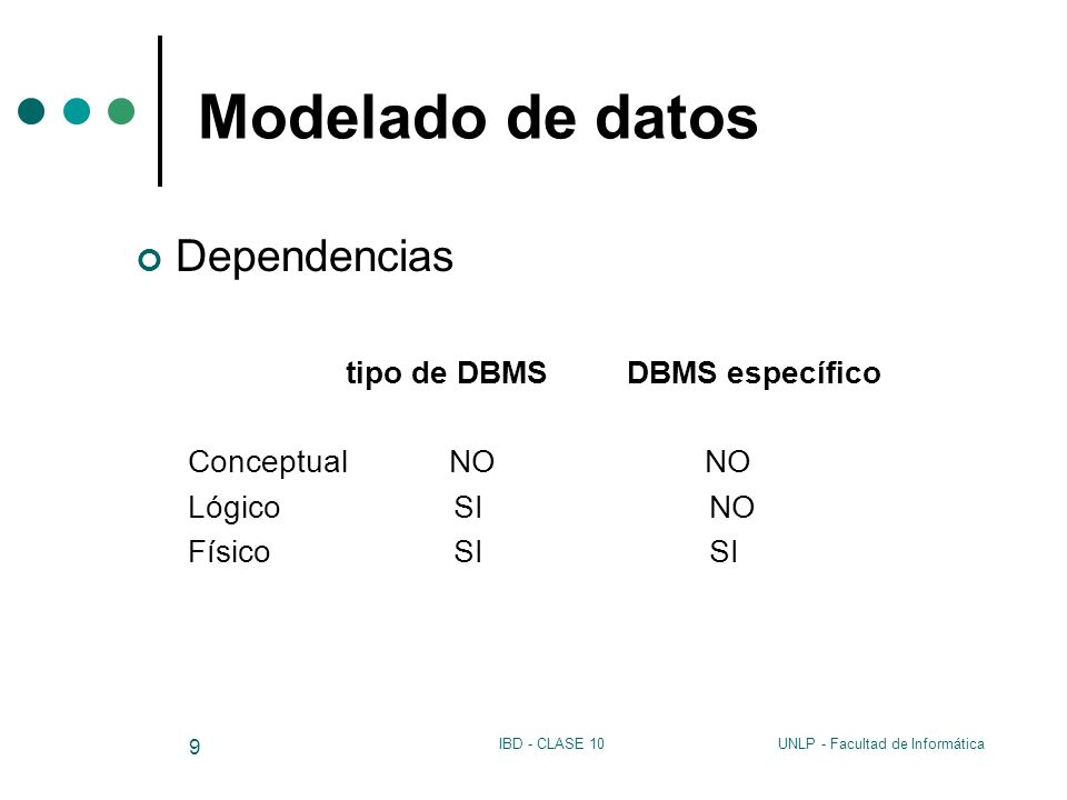 UNLP - Facultad de InformáticaIBD - CLASE 10 20 Modelado de datos Modelo de datos Conceptos que pueden utilizarse para describir un conjunto de datos y operaciones para manipularlos Dos modelos (Conceptual y Lógico) Modelo Conceptual: instrumento para representar la realidad a un nivel alto de abstracción.