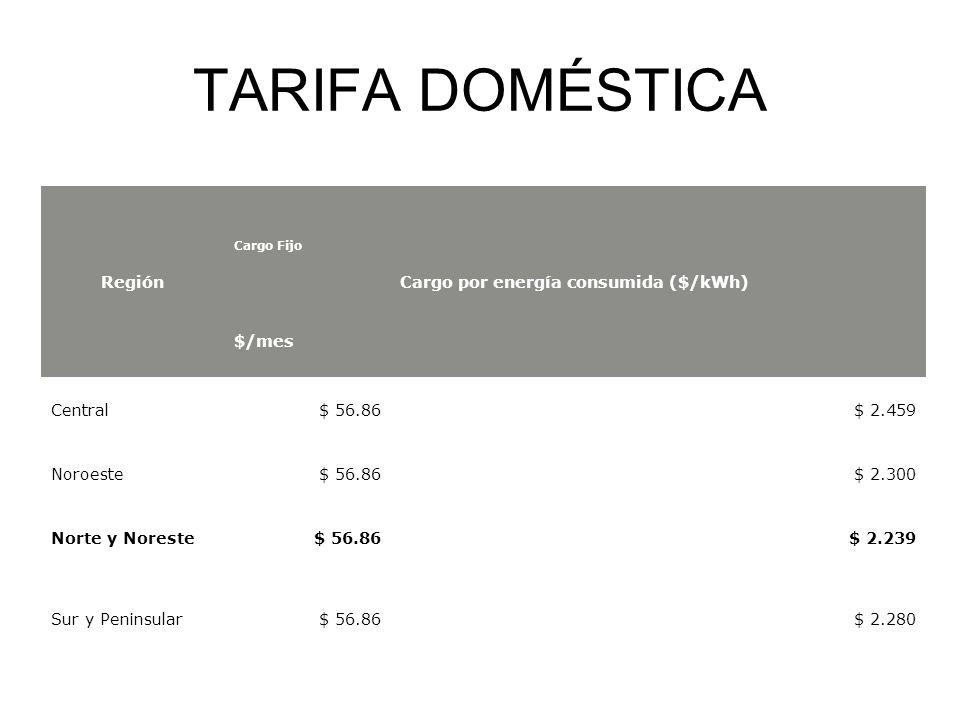 TARIFA DOMÉSTICA Región Cargo Fijo Cargo por energía consumida ($/kWh) $/mes Central$ 56.86$ 2.459 Noroeste$ 56.86$ 2.300 Norte y Noreste$ 56.86$ 2.23