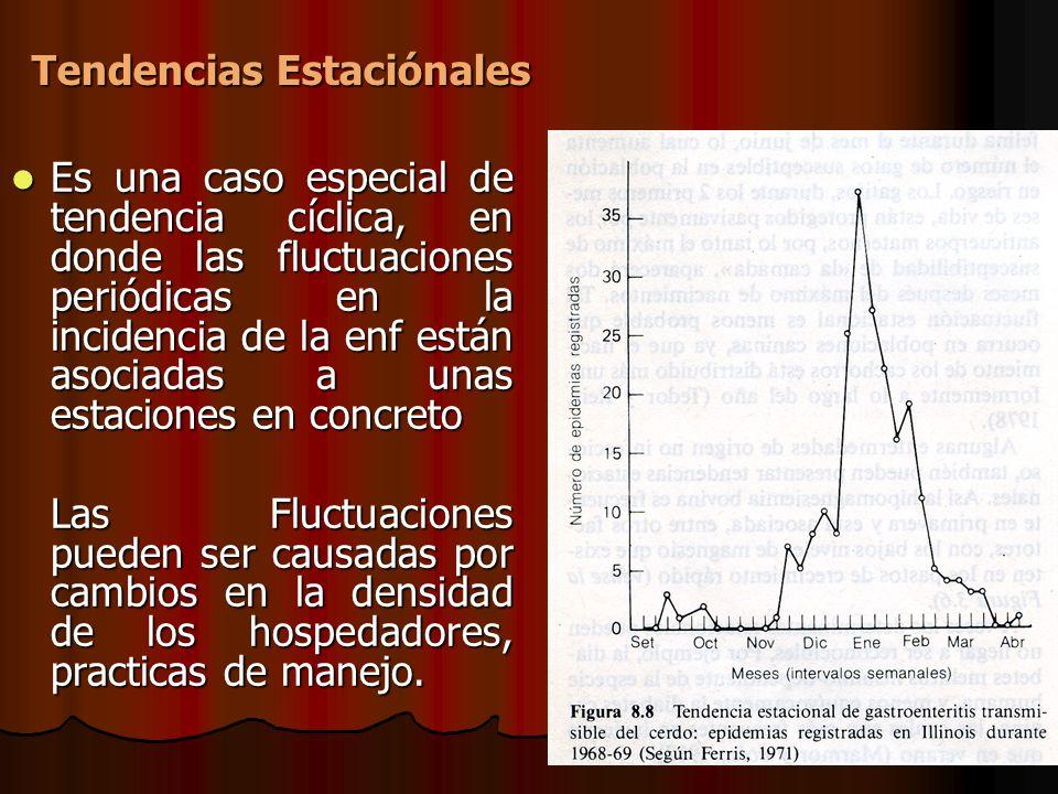 Es una caso especial de tendencia cíclica, en donde las fluctuaciones periódicas en la incidencia de la enf están asociadas a unas estaciones en concr