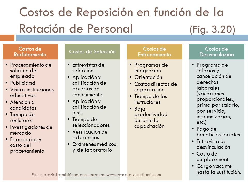 Costos de Reposición en función de la Rotación de Personal (Fig. 3.20) Costos de Reclutamiento Procesamiento de solicitud del empleado Publicidad Visi