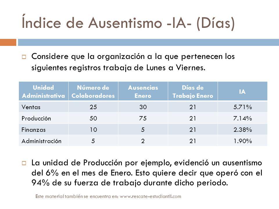 Índice de Ausentismo -IA- (Días) Unidad Administrativa Número de Colaboradores Ausencias Enero Días de Trabajo Enero IA Ventas2530215.71% Producción50