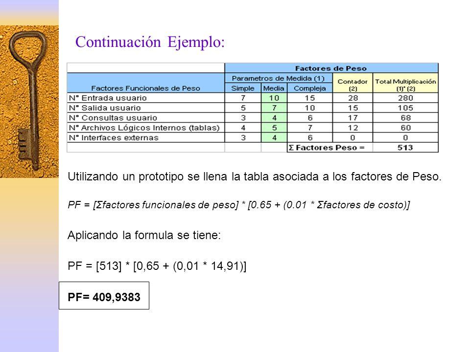 Utilizando un prototipo se llena la tabla asociada a los factores de Peso. PF = [Σfactores funcionales de peso] * [0.65 + (0.01 * Σfactores de costo)]