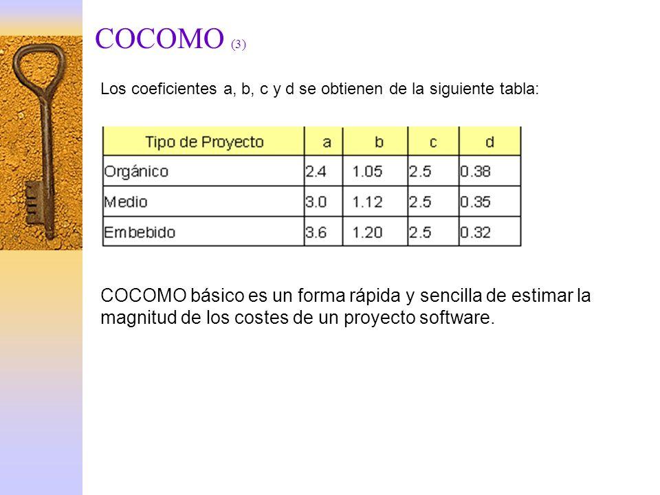 COCOMO (3) COCOMO básico es un forma rápida y sencilla de estimar la magnitud de los costes de un proyecto software. Los coeficientes a, b, c y d se o