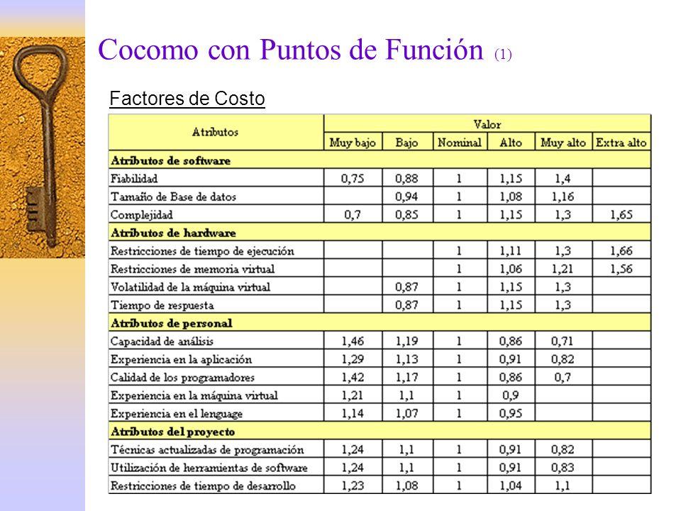 Cocomo con Puntos de Función (1) Factores de Costo