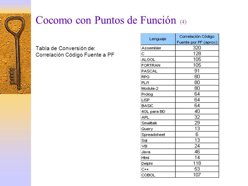 Cocomo con Puntos de Función (4) Tabla de Conversión de: Correlación Código Fuente a PF