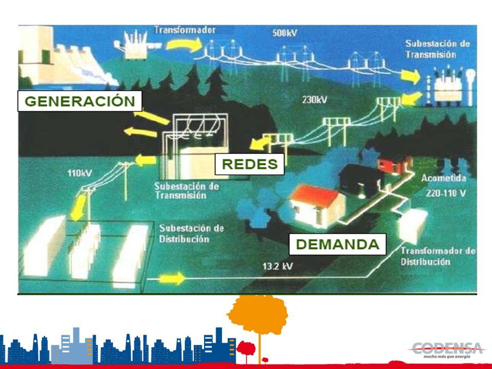 Cuando en un eslabón de la cadena productiva se produce un incremento de costos, éste tiende a reflejarse en incrementos en los precios de los producto finales En el sector eléctrico, al igual que en los demás sectores económicos, las variaciones en los costos asociados a cada una de sus actividades se termina reflejando en su respectivo precio final El comercializador se encarga de recaudar y trasladar los ingresos para cada uno de los eslabones de la cadena El sector eléctrico es un sector regulado y vigilado, en el que se busca generar eficiencias como país y no en una ciudad o región específica La formación de los precios en el sector eléctrico obedecen a criterios técnicos definidos por el regulador y buscan remunerar justamente a agentes que tienen poder de mercado Los incrementos en los precios de la energía principalmente son debido a incrementos en el componente de generación que se explica por factores coyunturales y el de distribución, que se explica por novedades regulatorias La tarifa aplicada por Codensa a sus usuarios no se ha visto afectada debido a la baja exposición a bolsa y a la implementación de la opción tarifaria diseñada por la CREG.