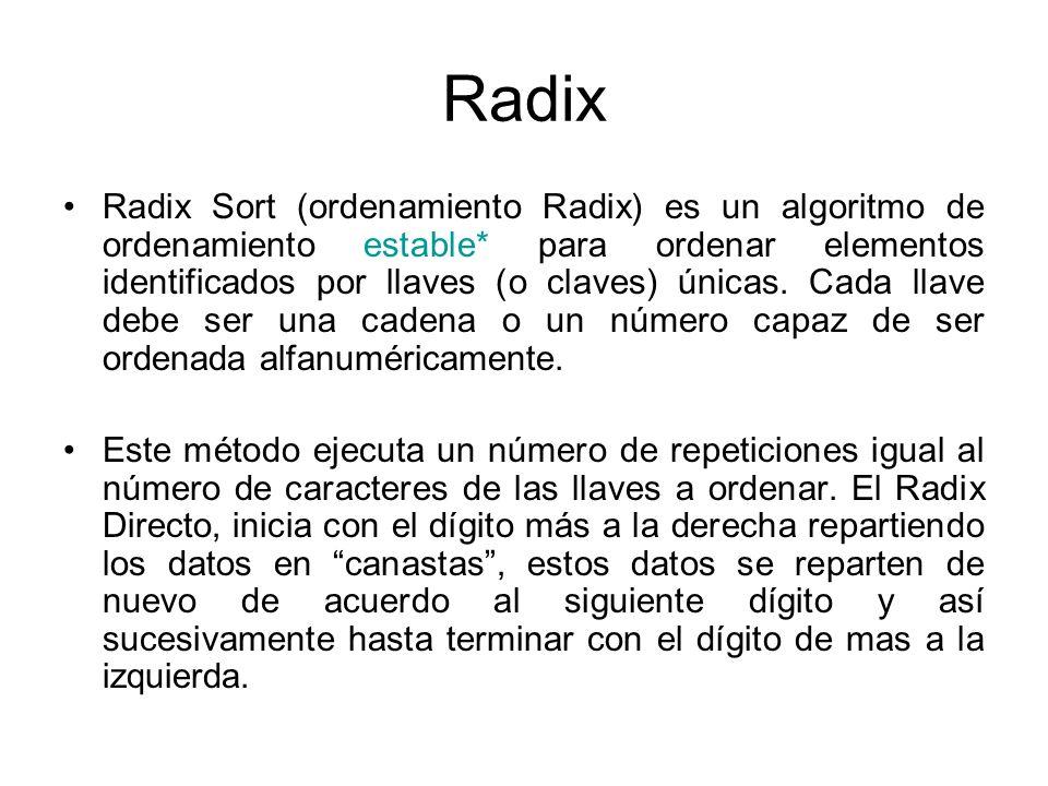 Radix Radix Sort (ordenamiento Radix) es un algoritmo de ordenamiento estable* para ordenar elementos identificados por llaves (o claves) únicas. Cada