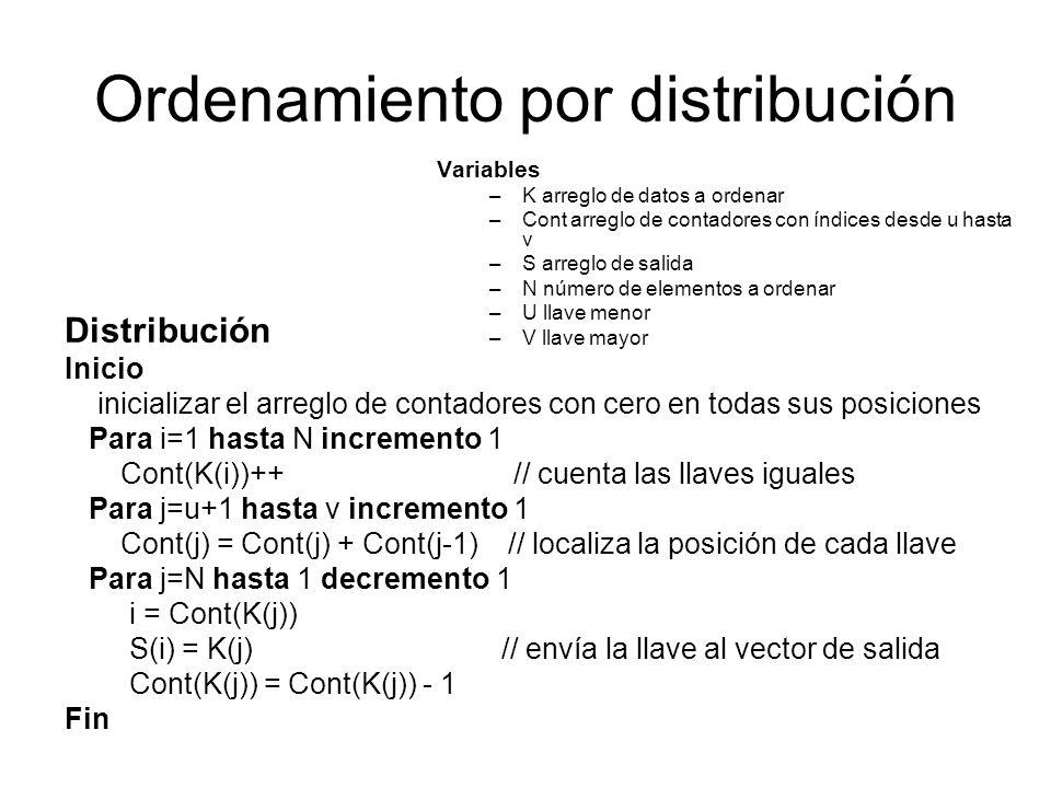 Ordenamiento por distribución Variables –K arreglo de datos a ordenar –Cont arreglo de contadores con índices desde u hasta v –S arreglo de salida –N