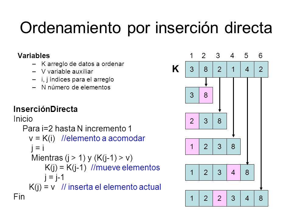 Ordenamiento por inserción directa Variables –K arreglo de datos a ordenar –V variable auxiliar –i, j índices para el arreglo –N número de elementos I