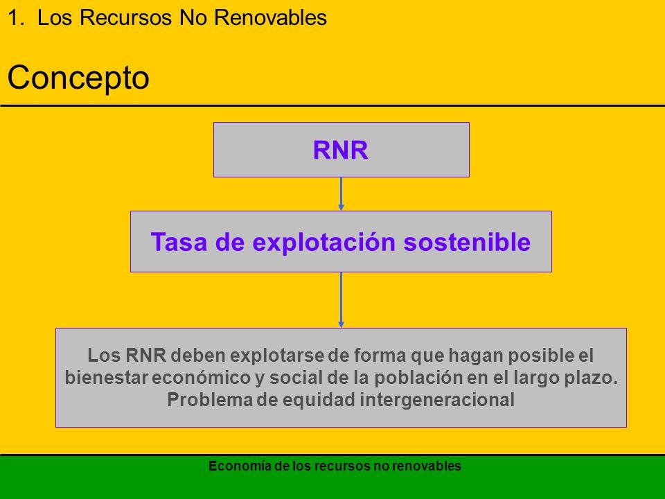 Economía de los recursos no renovables 1.LOS RECURSOS NO RENOVABLES 1.1.El principio fundamental de uso de los RNR 1.2.Exposición gráfica del uso óptimo de los RNR 1.3.Casos de análisis de sensibilidad 2.EL MONOPOLIO Y LA TASA DE EXTRACCIÓN 3.COSTO DEL USUARIO Y COSTO SOCIAL 4.ACERCA DEL RECICLADO