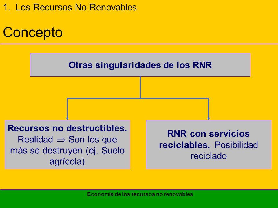 Economía de los recursos no renovables 1.LOS RECURSOS NO RENOVABLES 1.1.El principio fundamental de uso de los RNR 1.2.Exposición gráfica del uso óptimo de los RNR 1.3.Casos de análisis de sensibilidad 2.EL MONOPOLIO Y LA TASA DE EXTRACCIÓN 3.COSTO DELUSUARIO Y COSTO SOCIAL 4.ACERCA DEL RECICLADO