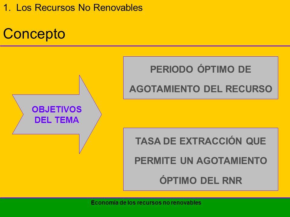 Economía de los recursos no renovables 1.LOS RECURSOS NO RENOVABLES 1.1.El principio fundamental de uso de los RNR 1.2.Exposición gráfica del uso óptimo de los RNR 1.3.Casos de análisis de sensibilidad 2.EL MONOPOLIO Y LA TASA DE EXTRACCIÓN 3.COSTE DELUSUARIO Y COSTE SOCIAL 4.ACERCA DEL RECICLADO