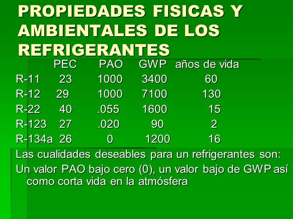 PROPIEDADES FISICAS Y AMBIENTALES DE LOS REFRIGERANTES PEC PAO GWP años de vida PEC PAO GWP años de vida R-11 23 1000 3400 60 R-12 29 1000 7100 130 R-