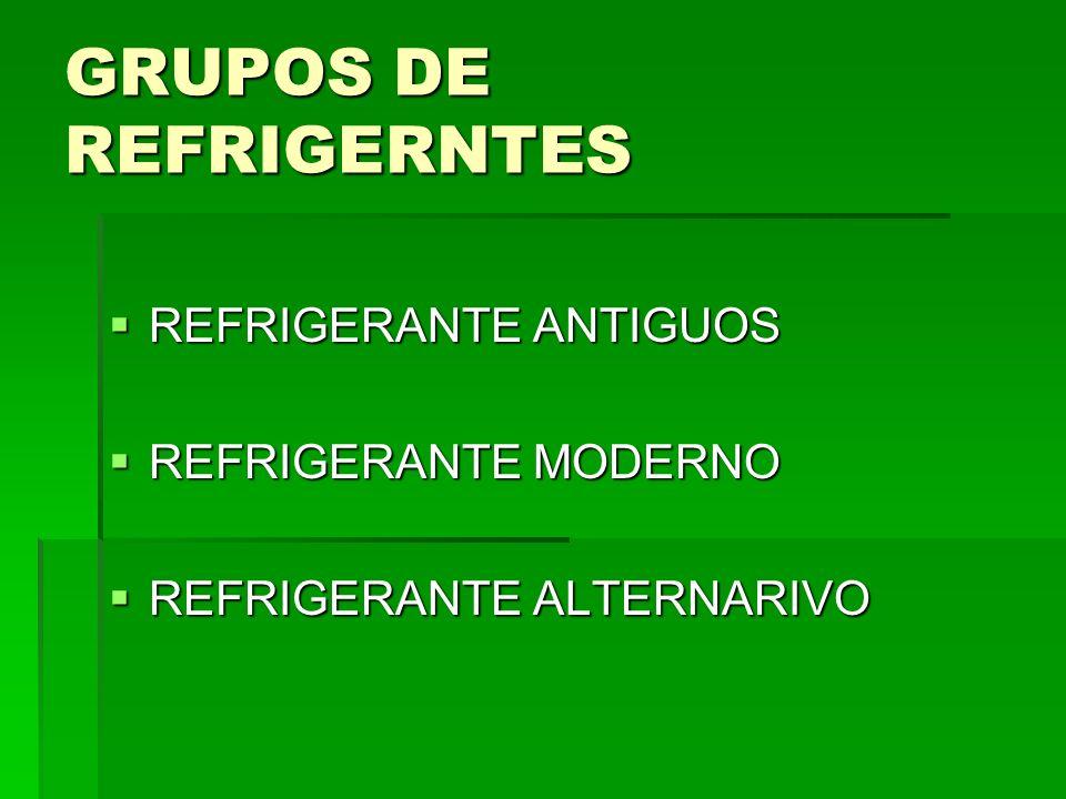 GRUPOS DE REFRIGERNTES REFRIGERANTE ANTIGUOS REFRIGERANTE ANTIGUOS REFRIGERANTE MODERNO REFRIGERANTE MODERNO REFRIGERANTE ALTERNARIVO REFRIGERANTE ALT