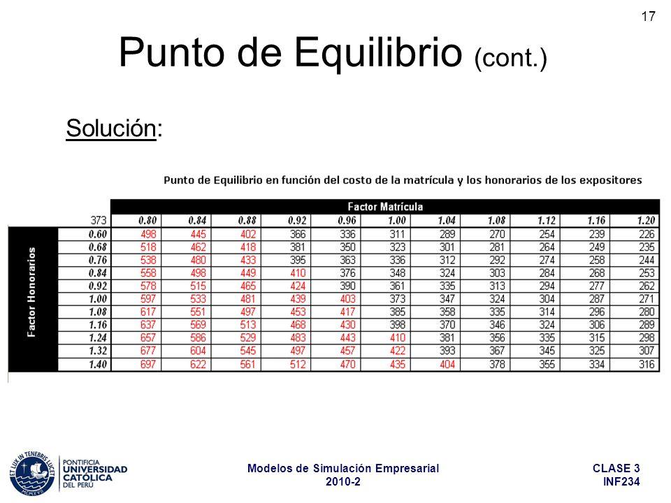 CLASE 3 INF234 Modelos de Simulación Empresarial 2010-2 17 Solución: Punto de Equilibrio (cont.)