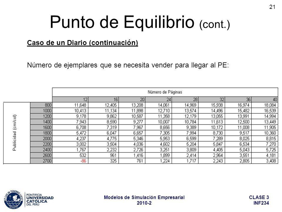 CLASE 3 INF234 Modelos de Simulación Empresarial 2010-2 21 Punto de Equilibrio (cont.) Número de ejemplares que se necesita vender para llegar al PE: