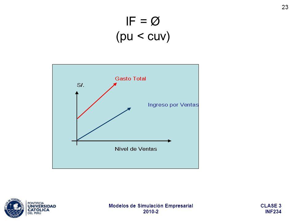 CLASE 3 INF234 Modelos de Simulación Empresarial 2010-2 23 IF = Ø (pu < cuv)