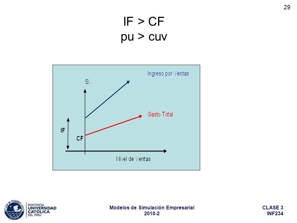 CLASE 3 INF234 Modelos de Simulación Empresarial 2010-2 29 IF > CF pu > cuv