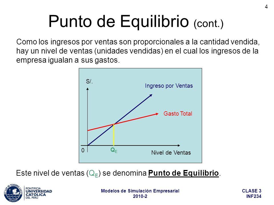 CLASE 3 INF234 Modelos de Simulación Empresarial 2010-2 5 Q E = CF pu - cuv Punto de Equilibrio (cont.) Ingreso por Ventas (IV) Costo Total (CT) Costo Variable (CV) Costo Fijo (CF) Q S/.