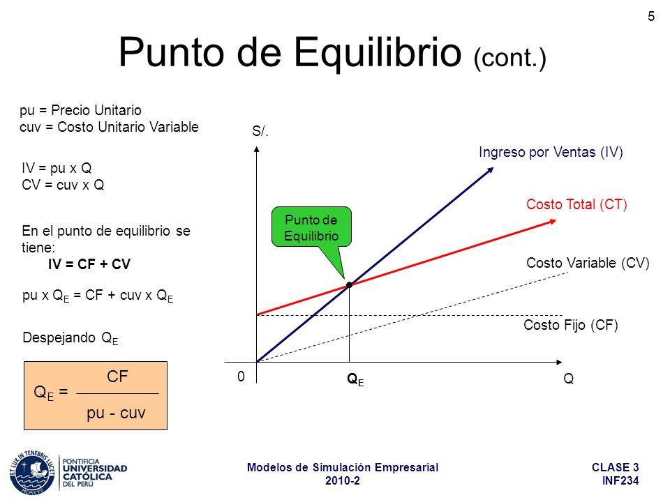 CLASE 3 INF234 Modelos de Simulación Empresarial 2010-2 5 Q E = CF pu - cuv Punto de Equilibrio (cont.) Ingreso por Ventas (IV) Costo Total (CT) Costo