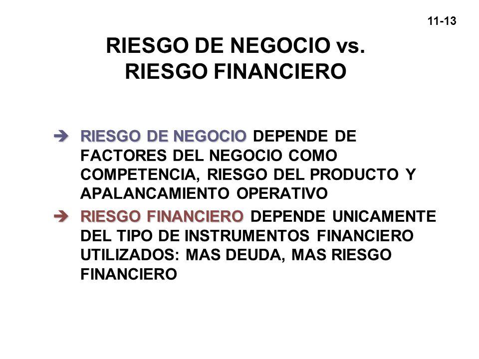 11-13 RIESGO DE NEGOCIO vs. RIESGO FINANCIERO èRIESGO DE NEGOCIO èRIESGO DE NEGOCIO DEPENDE DE FACTORES DEL NEGOCIO COMO COMPETENCIA, RIESGO DEL PRODU