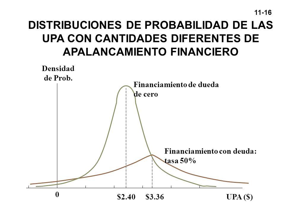 11-16 DISTRIBUCIONES DE PROBABILIDAD DE LAS UPA CON CANTIDADES DIFERENTES DE APALANCAMIENTO FINANCIERO Densidad de Prob. 0 $2.40$3.36 Financiamiento c
