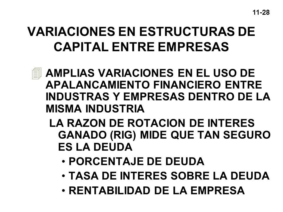 11-28 VARIACIONES EN ESTRUCTURAS DE CAPITAL ENTRE EMPRESAS 4 AMPLIAS VARIACIONES EN EL USO DE APALANCAMIENTO FINANCIERO ENTRE INDUSTRAS Y EMPRESAS DEN