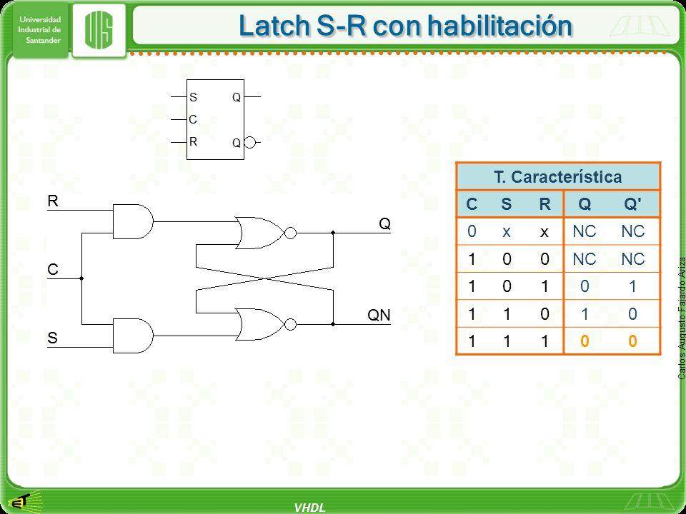 VHDL Carlos Augusto Fajardo Ariza Latch S-R con habilitación T. Característica CSRQQ' 0x x NC 100 101 01 110 10 111 00