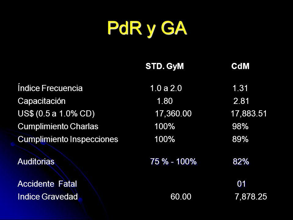 PdR y GA STD. GyMCdM Índice Frecuencia 1.0 a 2.01.31 Capacitación1.80 2.81 US$ (0.5 a 1.0% CD) 17,360.00 17,883.51 Cumplimiento Charlas100%98% Cumplim