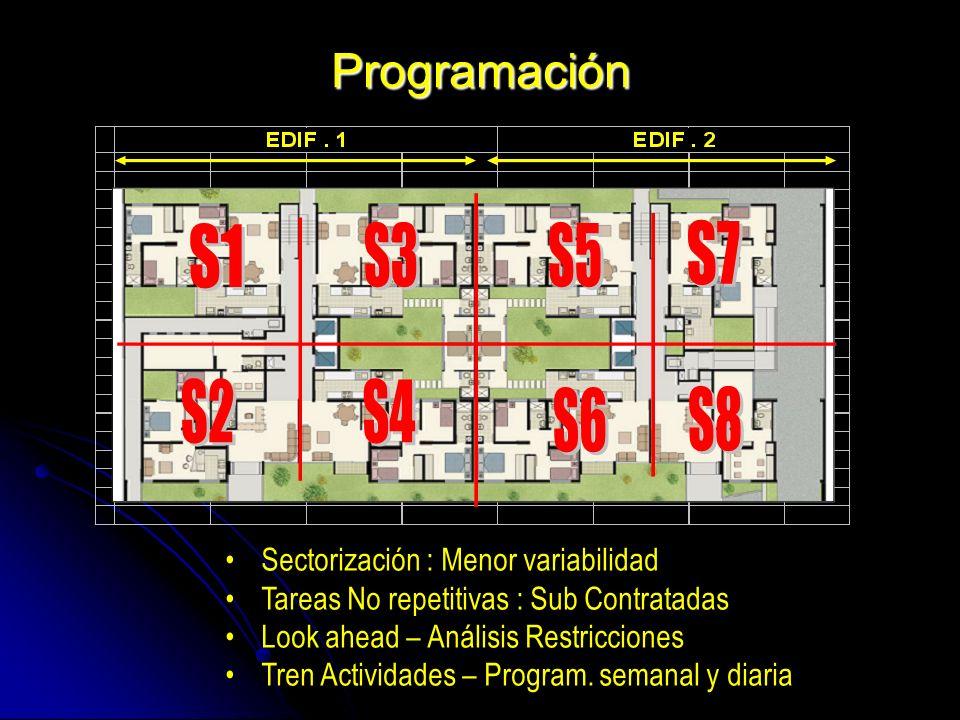 Programación Sectorización : Menor variabilidad Tareas No repetitivas : Sub Contratadas Look ahead – Análisis Restricciones Tren Actividades – Program