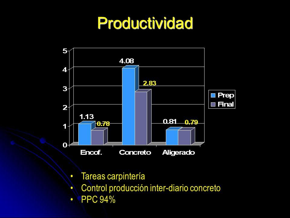 Productividad Tareas carpintería Control producción inter-diario concreto PPC 94%