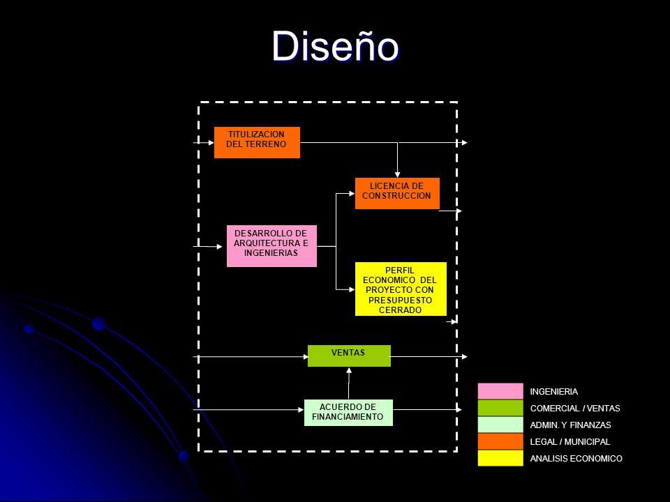 Diseño DESARROLLO DE ARQUITECTURA E INGENIERIAS VENTAS TITULIZACION DEL TERRENO LICENCIA DE CONSTRUCCION ACUERDO DE FINANCIAMIENTO PERFIL ECONOMICO DE