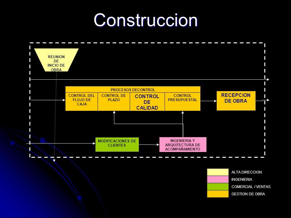Construccion REUNION DE INICIO DE OBRA RECEPCION DE OBRA MODIFICACIONES DE CLIENTES CONTROL PRESUPUESTAL CONTROL DEL FLUJO DE CAJA CONTROL DE PLAZO CO