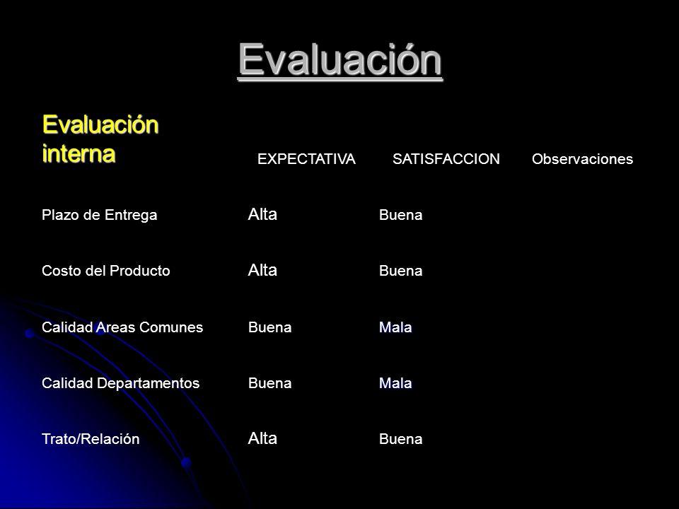 Evaluación Evaluación interna EXPECTATIVASATISFACCIONObservaciones Plazo de Entrega Alta Buena Costo del Producto Alta Buena Calidad Areas ComunesBuen