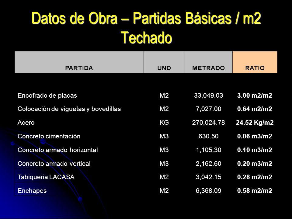 Datos de Obra – Partidas Básicas / m2 Techado PARTIDAUNDMETRADORATIO Encofrado de placasM233,049.033.00 m2/m2 Colocación de viguetas y bovedillasM27,0