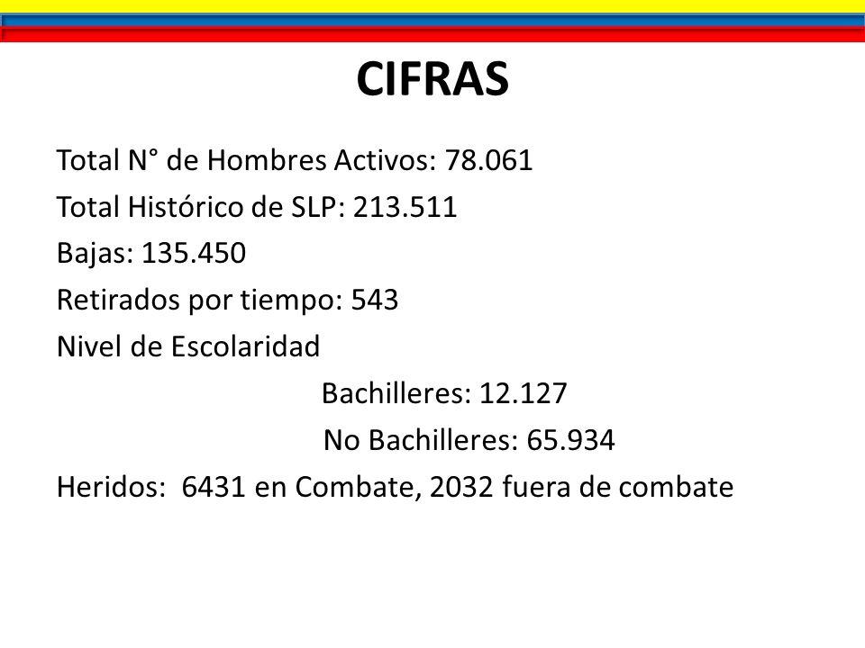 CIFRAS Total N° de Hombres Activos: 78.061 Total Histórico de SLP: 213.511 Bajas: 135.450 Retirados por tiempo: 543 Nivel de Escolaridad Bachilleres: