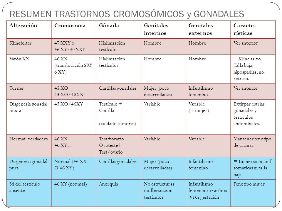 RESUMEN TRASTORNOS CROMOSÓMICOS y GONADALES AlteraciónCromosomaGónadaGenitales internos Genitales externos Caracte- rísticas Klinefelter47 XXY o 46 XY