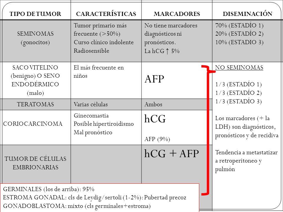 TIPO DE TUMORCARACTERÍSTICASMARCADORESDISEMINACIÓN SEMINOMAS (gonocitos) Tumor primario más frecuente (>50%) Curso clínico indolente Radiosensible No