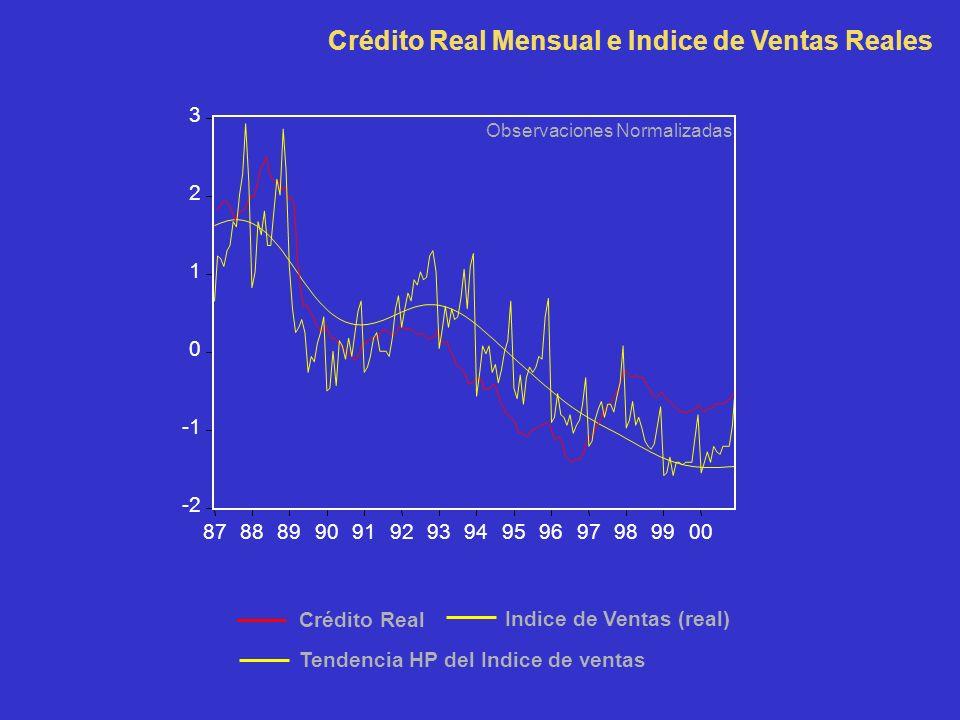 -2 0 1 2 3 8788899091929394959697989900 Tendencia HP del Indice de ventas Crédito Real Indice de Ventas (real) Crédito Real Mensual e Indice de Ventas Reales Observaciones Normalizadas