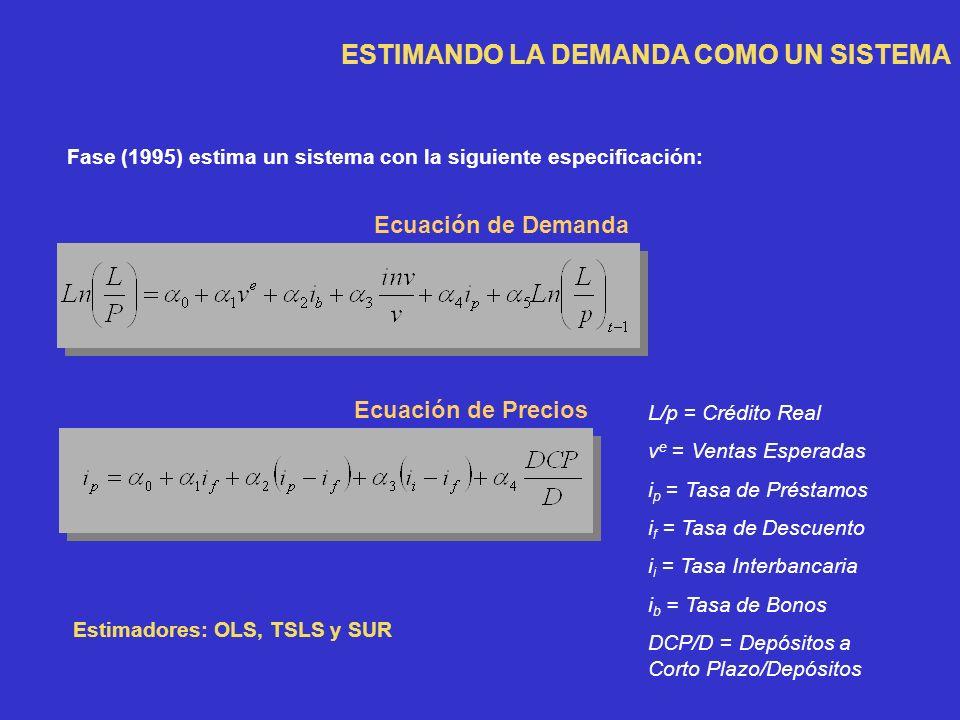 Ecuación de Demanda Ecuación de Precios ESTIMANDO LA DEMANDA COMO UN SISTEMA Fase (1995) estima un sistema con la siguiente especificación: Estimadores: OLS, TSLS y SUR L/p = Crédito Real v e = Ventas Esperadas i p = Tasa de Préstamos i f = Tasa de Descuento i i = Tasa Interbancaria i b = Tasa de Bonos DCP/D = Depósitos a Corto Plazo/Depósitos