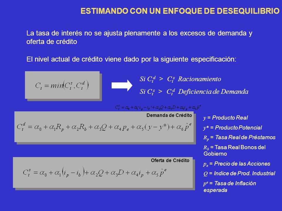 ESTIMANDO CON UN ENFOQUE DE DESEQUILIBRIO La tasa de interés no se ajusta plenamente a los excesos de demanda y oferta de crédito Si C t d > C t s Racionamiento Si C t s > C t d Deficiencia de Demanda Demanda de Crédito Oferta de Crédito y = Producto Real y* = Producto Potencial R p = Tasa Real de Préstamos R b = Tasa Real Bonos del Gobierno p e = Precio de las Acciones Q = Indice de Prod.