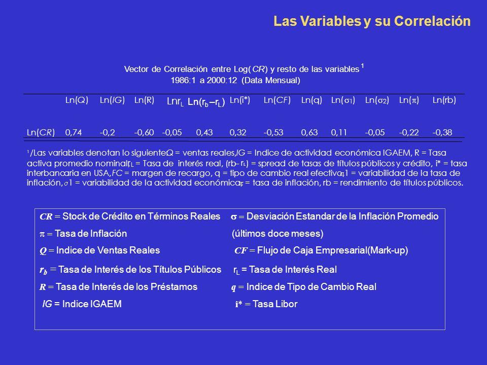Las Variables y su Correlación CR = Stock de Crédito en Términos Reales Desviación Estandar de la Inflación Promedio Tasa de Inflación (últimos doce meses) Q = Indice de Ventas Reales CF = Flujo de Caja Empresarial(Mark-up) r b = Tasa de Interés de los Títulos Públicos r L = Tasa de Interés Real R = Tasa de Interés de los Préstamos q = Indice de Tipo de Cambio Real IG = Indice IGAEM i* = Tasa Libor Vector de Correlación entre Log(CR) y resto de las variables 1 1986:1 a 2000:12 (Data Mensual) Ln(Q) IG) Ln(R) Lnr L Ln(r b –r L ) Ln(i*) Ln(CFCF) Ln(q) Ln( 1 ) Ln( 2 ) Ln( ) Ln(rb) Ln(CR) 0,74 -0,2 -0,60 -0,05 0,43 0,32 -0,53 0,63 0,11 -0,05 -0,22 -0,38 1 /Las variables denotan lo siguiente:Q = ventas reales,IG = Indice de actividad económica IGAEM, R = Tasa activa promedio nominal, r L = Tasa de interés real, (rb– r L ) = spread de tasas de títulos públicos y crédito, i* = tasa interbancaria en USA,FC = margen de recargo, q = tipo de cambio real efectivo, 1 = variabilidad de la tasa de inflación, 1 = variabilidad de la actividad económica, = tasa de inflación, rb = rendimiento de títulos públicos.