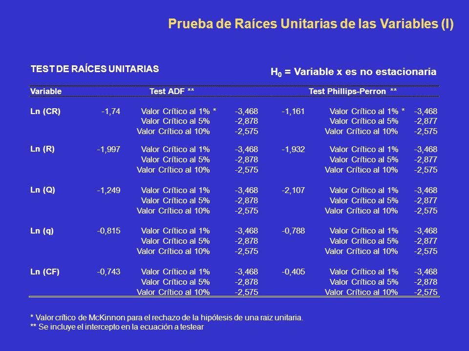 TEST DE RAÍCES UNITARIAS VariableTest ADF **Test Phillips-Perron ** Ln (CR) -1,74Valor Crítico al 1% *-3,468-1,161Valor Crítico al 1% *-3,468 Valor Crítico al 5%-2,878Valor Crítico al 5%-2,877 Valor Crítico al 10%-2,575Valor Crítico al 10%-2,575 Ln (R) -1,997Valor Crítico al 1%-3,468-1,932Valor Crítico al 1%-3,468 Valor Crítico al 5%-2,878Valor Crítico al 5%-2,877 Valor Crítico al 10%-2,575Valor Crítico al 10%-2,575 Ln (Q) -1,249Valor Crítico al 1%-3,468-2,107Valor Crítico al 1%-3,468 Valor Crítico al 5%-2,878Valor Crítico al 5%-2,877 Valor Crítico al 10%-2,575Valor Crítico al 10%-2,575 Ln (q) -0,815Valor Crítico al 1%-3,468-0,788Valor Crítico al 1%-3,468 Valor Crítico al 5%-2,878Valor Crítico al 5%-2,877 Valor Crítico al 10%-2,575Valor Crítico al 10%-2,575 Ln (CF) -0,743Valor Crítico al 1%-3,468-0,405Valor Crítico al 1%-3,468 Valor Crítico al 5%-2,878Valor Crítico al 5%-2,878 Valor Crítico al 10%-2,575Valor Crítico al 10%-2,575 * Valor crítico de McKinnon para el rechazo de la hipótesis de una raiz unitaria.