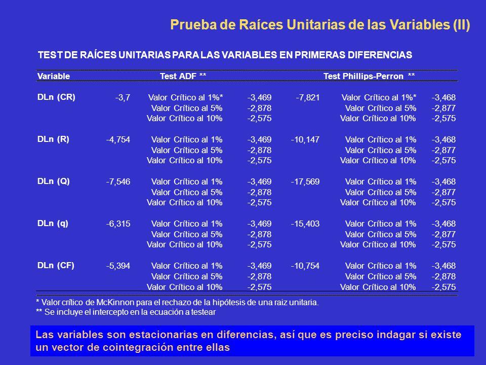 TEST DE RAÍCES UNITARIAS PARA LAS VARIABLES EN PRIMERAS DIFERENCIAS VariableTest ADF **Test Phillips-Perron ** DLn (CR) -3,7Valor Crítico al 1%*-3,469-7,821Valor Crítico al 1%*-3,468 Valor Crítico al 5%-2,878Valor Crítico al 5%-2,877 Valor Crítico al 10%-2,575Valor Crítico al 10%-2,575 DLn (R) -4,754Valor Crítico al 1%-3,469-10,147Valor Crítico al 1%-3,468 Valor Crítico al 5%-2,878Valor Crítico al 5%-2,877 Valor Crítico al 10%-2,575Valor Crítico al 10%-2,575 DLn (Q) -7,546Valor Crítico al 1%-3,469-17,569Valor Crítico al 1%-3,468 Valor Crítico al 5%-2,878Valor Crítico al 5%-2,877 Valor Crítico al 10%-2,575Valor Crítico al 10%-2,575 DLn (q) -6,315Valor Crítico al 1%-3,469-15,403Valor Crítico al 1%-3,468 Valor Crítico al 5%-2,878Valor Crítico al 5%-2,877 Valor Crítico al 10%-2,575Valor Crítico al 10%-2,575 DLn (CF) -5,394Valor Crítico al 1%-3,469-10,754Valor Crítico al 1%-3,468 Valor Crítico al 5%-2,878Valor Crítico al 5%-2,878 Valor Crítico al 10%-2,575Valor Crítico al 10%-2,575 Prueba de Raíces Unitarias de las Variables (II) * Valor crítico de McKinnon para el rechazo de la hipótesis de una raiz unitaria.